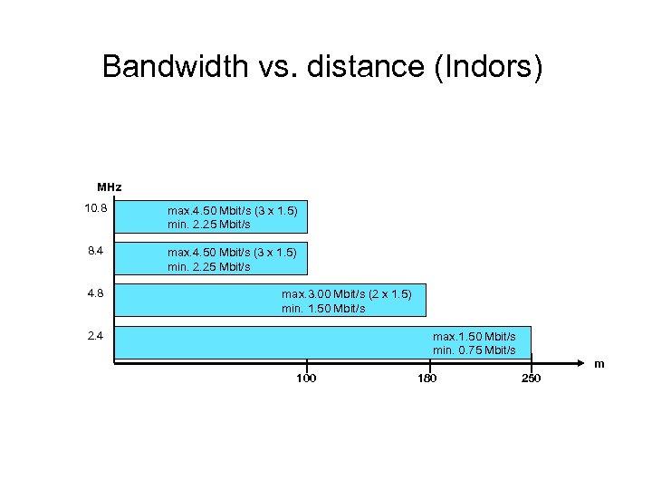 Bandwidth vs. distance (Indors) MHz 10. 8 max. 4. 50 Mbit/s (3 x 1.