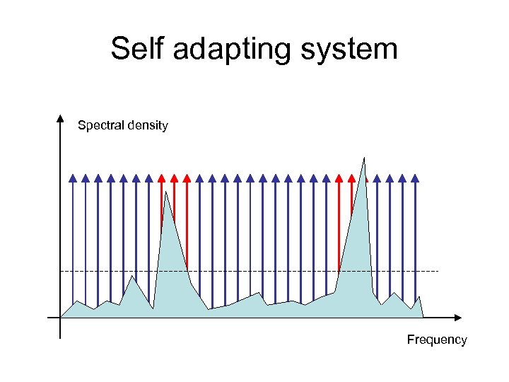 Self adapting system Spectral density Frequency