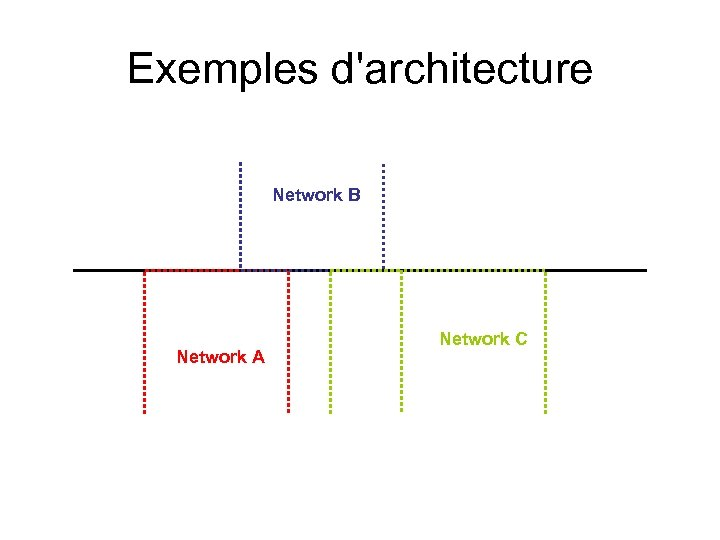 Exemples d'architecture Network B Network A Network C