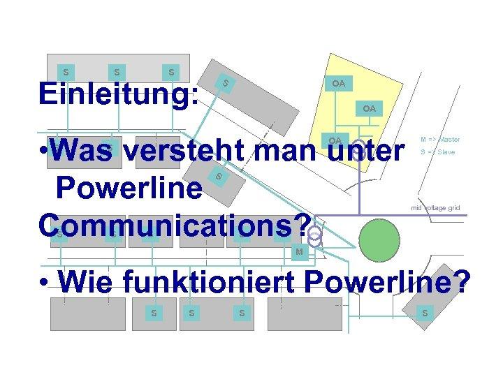 S S S Einleitung: S OA OA • Was versteht man unter Powerline Communications?