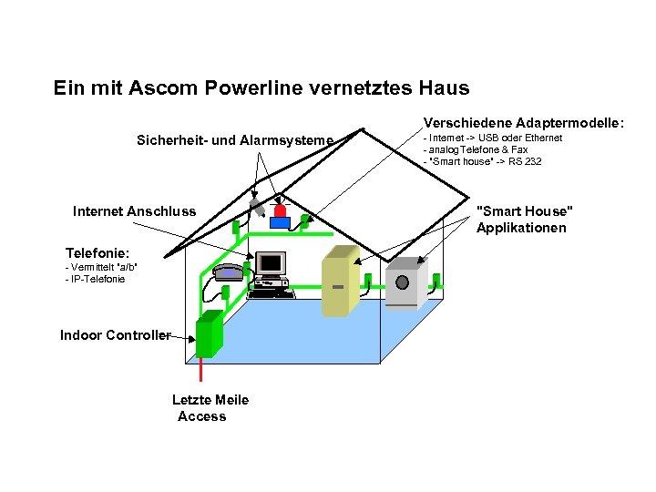 Ein mit Ascom Powerline vernetztes Haus Verschiedene Adaptermodelle: Sicherheit- und Alarmsysteme Internet Anschluss Telefonie: