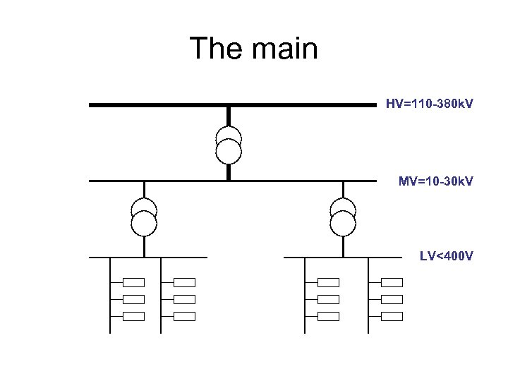 The main HV=110 -380 k. V MV=10 -30 k. V LV<400 V