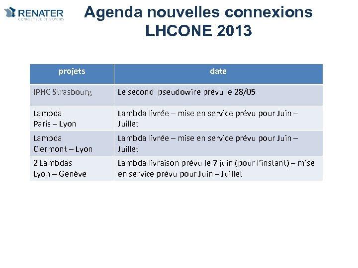 Agenda nouvelles connexions LHCONE 2013 projets date IPHC Strasbourg Le second pseudowire prévu le