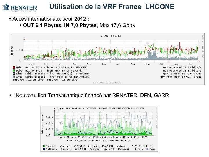 Utilisation de la VRF France LHCONE • Accès internationaux pour 2012 : • OUT