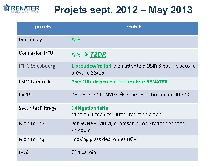 Projets sept. 2012 – May 2013 projets statut Port orsay Fait Connexion Ir. FU