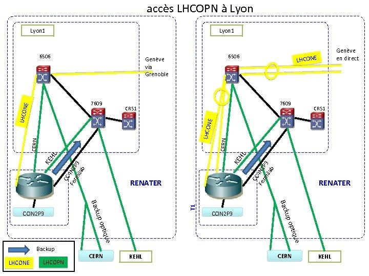 accès LHCOPN à Lyon 1 6506 Genève via Grenoble 7609 CRS 1 CERN T