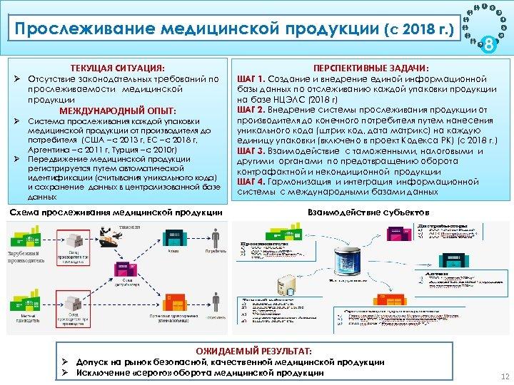 Прослеживание медицинской продукции (с 2018 г. ) Цель: Обеспечение прослеживаемости продукции на жизненном цикле
