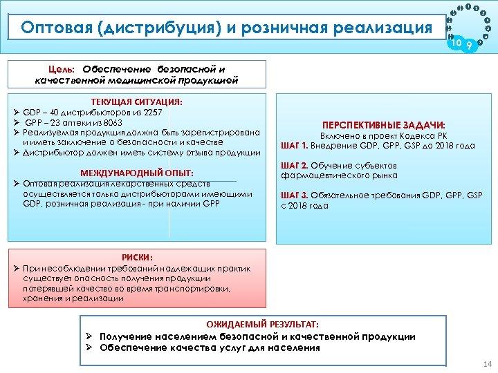 Оптовая (дистрибуция) ипродукции на жизненном цикле розничная реализация Цель: Обеспечение прослеживаемости 1 3 1