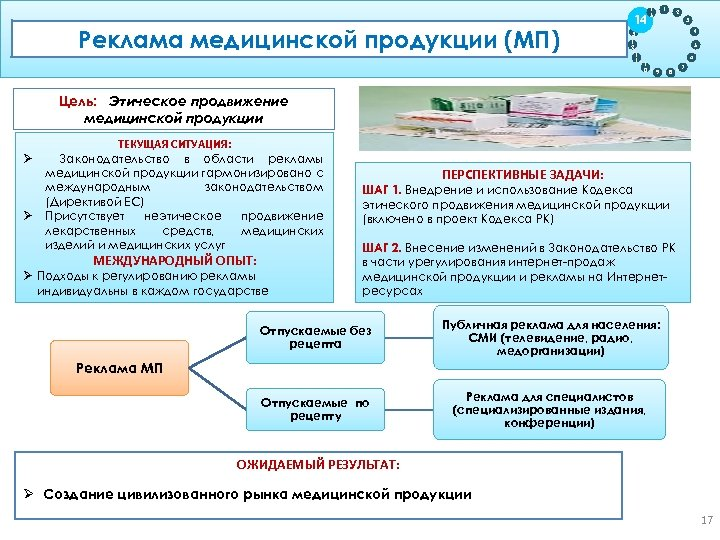 Реклама прослеживаемости продукции на жизненном цикле медицинской продукции (МП) Обеспечение Цель: Регулирование ценообразования ЛС