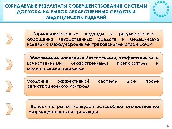ОЖИДАЕМЫЕ РЕЗУЛЬТАТЫ СОВЕРШЕНСТВОВАНИЯ СИСТЕМЫ Цель: ДОПУСКА НА РЫНОК ЛЕКАРСТВЕННЫХ СРЕДСТВ И Обеспечение прослеживаемости продукции