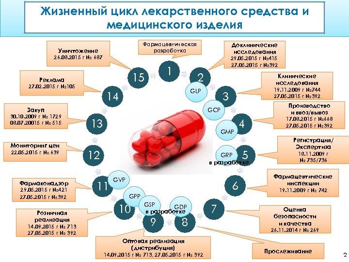 Жизненный цикл лекарственного средства и медицинского изделия Уничтожение Фармацевтическая разработка Доклинические исследования 26. 08.