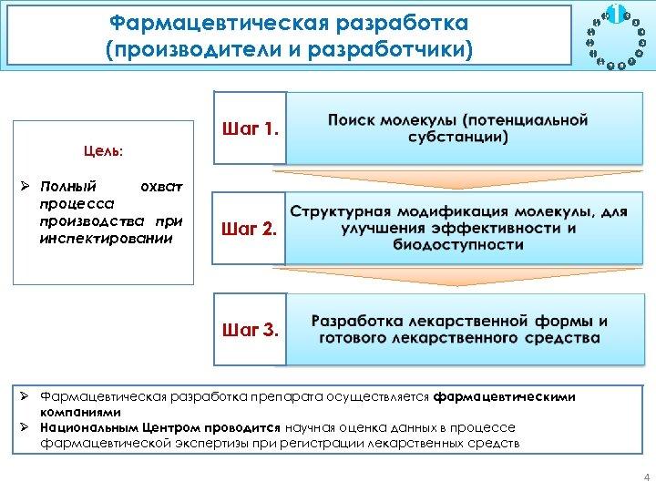 Фармацевтическая разработка (производители и разработчики) 1 3 1 2 1 1 1 5 1
