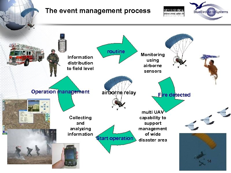 The event management process routine Information distribution to field level Operation management Collecting and