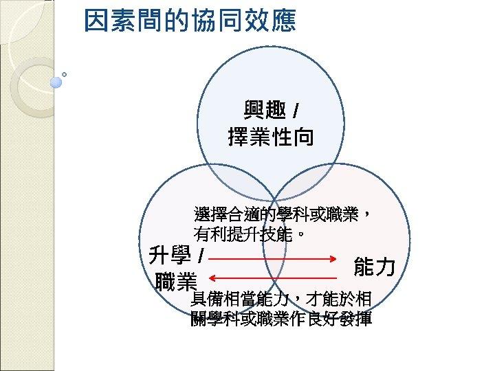 因素間的協同效應 興趣 / 擇業性向 選擇合適的學科或職業, 有利提升技能。 升學 / 職業 能力 具備相當能力,才能於相 關學科或職業作良好發揮