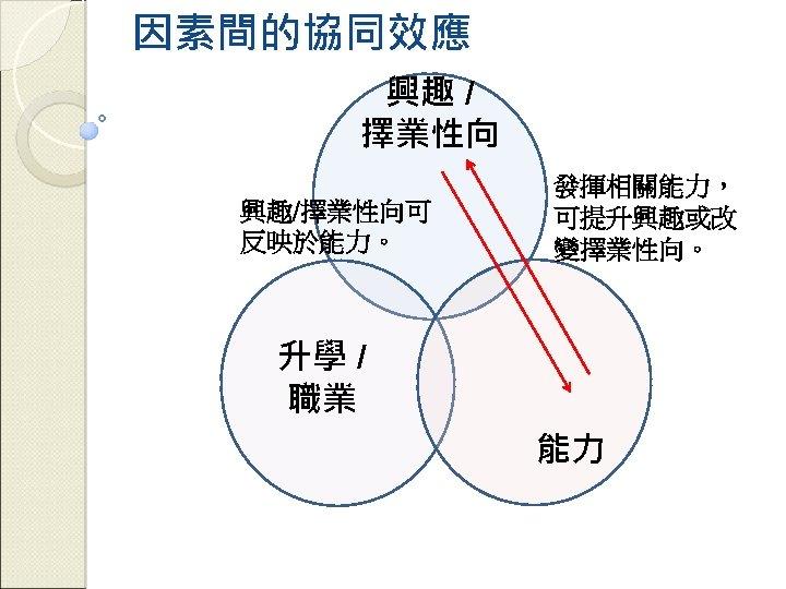 因素間的協同效應 興趣 / 擇業性向 興趣/擇業性向可 反映於能力。 發揮相關能力, 可提升興趣或改 變擇業性向。 升學 / 職業 能力
