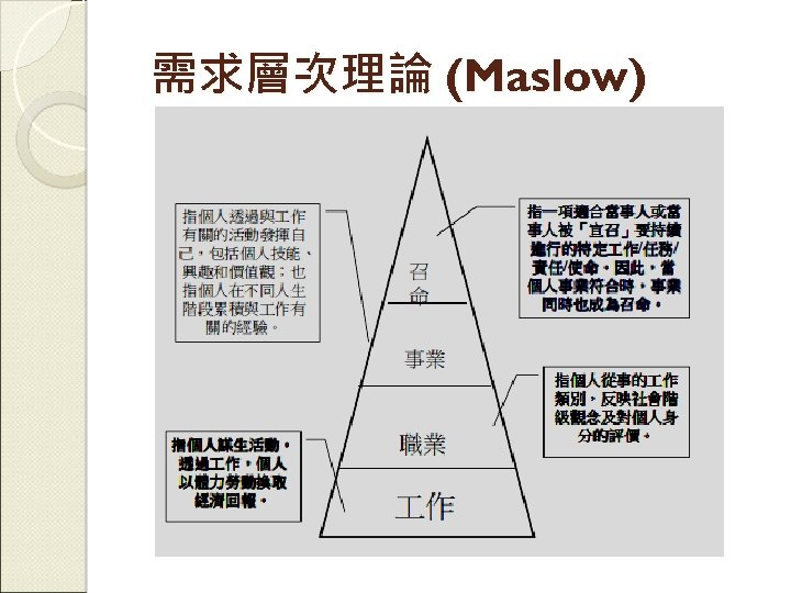 需求層次理論 (Maslow)