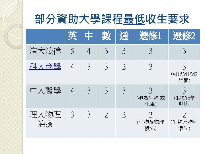 部分資助大學課程最低收生要求 英 中 數 通 選修 1 選修 2 港大法律 5 4 3 3