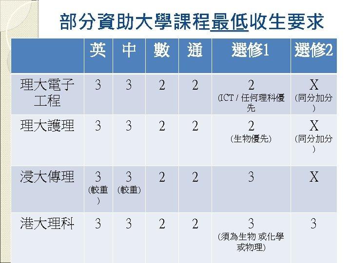 部分資助大學課程最低收生要求 英 中 理大護理 3 浸大傳理 3 3 3 (較重 ) 港大理科 3 3