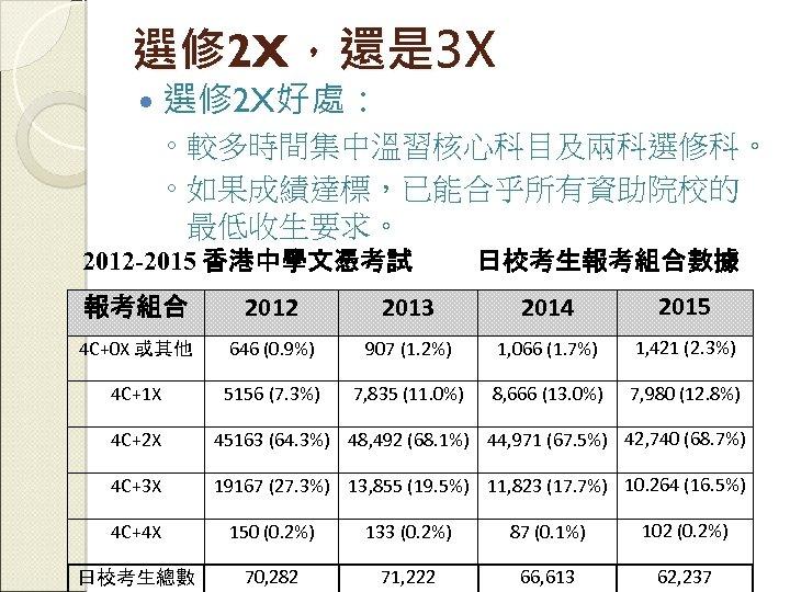 選修 2 X,還是 3 X 選修 2 X好處: ◦ 較多時間集中溫習核心科目及兩科選修科。 ◦ 如果成績達標,已能合乎所有資助院校的 最低收生要求。 2012