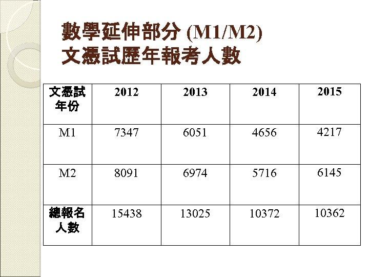 數學延伸部分 (M 1/M 2) 文憑試歷年報考人數 文憑試 年份 2012 2013 2014 2015 M 1 7347