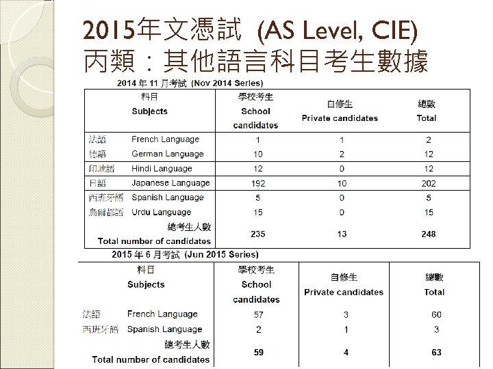 2015年文憑試 (AS Level, CIE) 丙類:其他語言科目考生數據