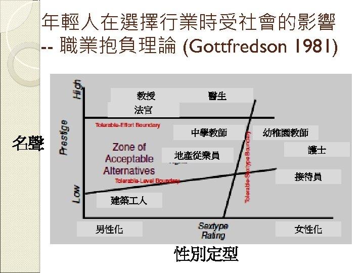 年輕人在選擇行業時受社會的影響 -- 職業抱負理論 (Gottfredson 1981) 教授 醫生 法官 中學教師 名聲 地產從業員 幼稚園教師 護士 接待員