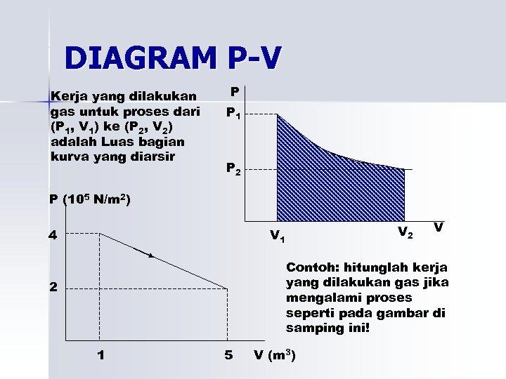 DIAGRAM P-V Kerja yang dilakukan gas untuk proses dari (P 1, V 1) ke