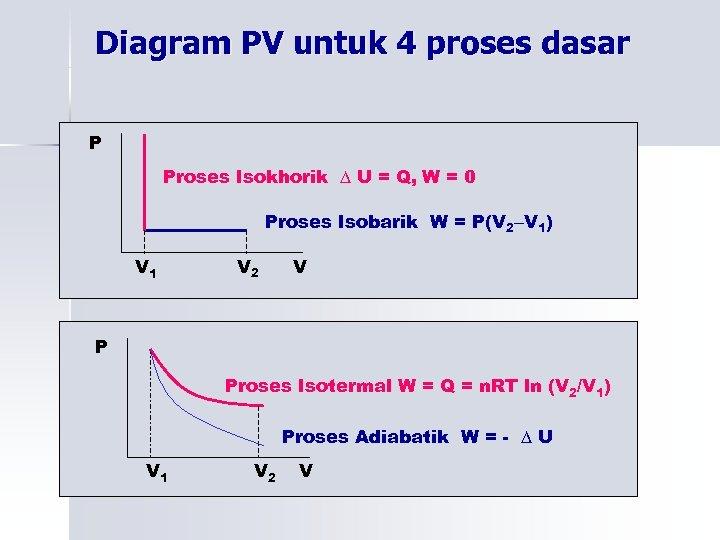 Diagram PV untuk 4 proses dasar P Proses Isokhorik ∆ U = Q, W
