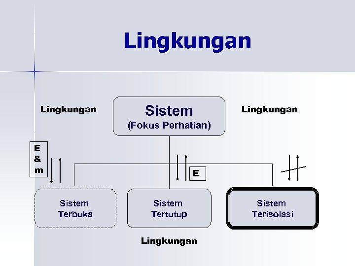 Lingkungan Sistem Lingkungan (Fokus Perhatian) E & m E Sistem Terbuka Sistem Tertutup Lingkungan