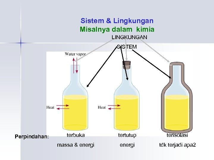 Sistem & Lingkungan Misalnya dalam kimia LINGKUNGAN SISTEM Perpindahan: terbuka tertutup terisolasi massa &