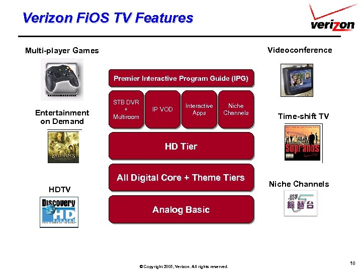 Verizon Fi. OS TV Features Videoconference Multi-player Games Premier Interactive Program Guide (IPG) Entertainment