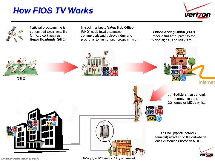 How Fi. OS TV Works National programming is transmitted to our satellite farms, also