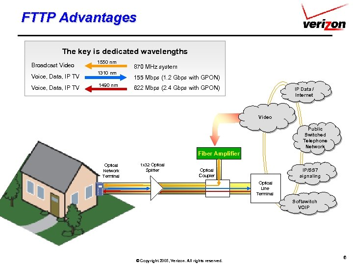 FTTP Advantages The key is dedicated wavelengths Broadcast Video Voice, Data, IP TV 1550