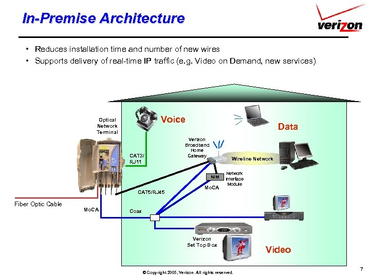 In-Premise Architecture • Reduces installation time and number of new wires • Supports delivery