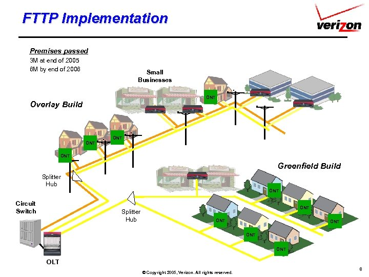 FTTP Implementation Premises passed 3 M at end of 2005 6 M by end