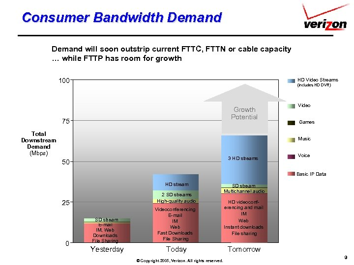 Consumer Bandwidth Demand will soon outstrip current FTTC, FTTN or cable capacity … while