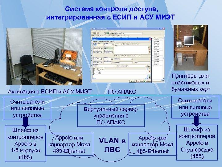 Система контроля доступа, интегрированная с ЕСИП и АСУ МИЭТ Активация в ЕСИП и АСУ