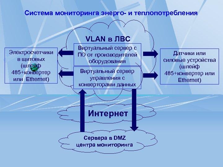 Система мониторинга энерго- и теплопотребления VLAN в ЛВС Электросчетчики в щитовых (шлейф 485+конвертер или