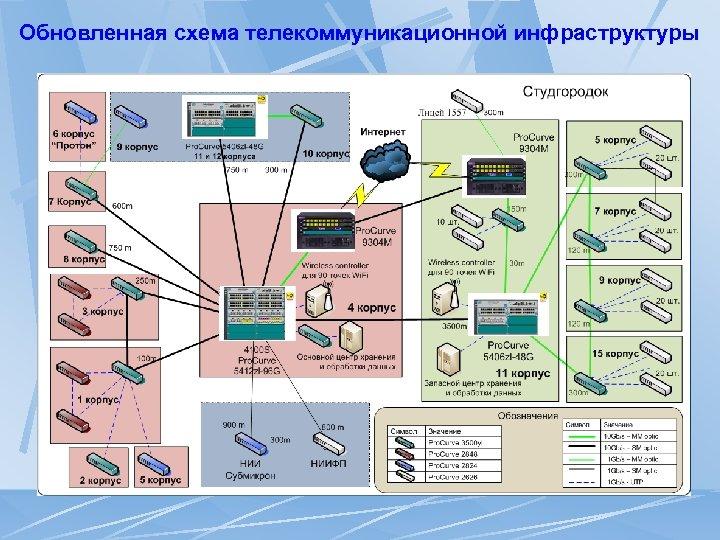 Обновленная схема телекоммуникационной инфраструктуры
