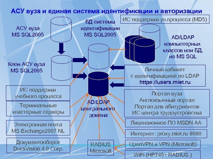 АСУ вуза и единая система идентификации и авторизации АСУ вуза MS SQL 2005 БД