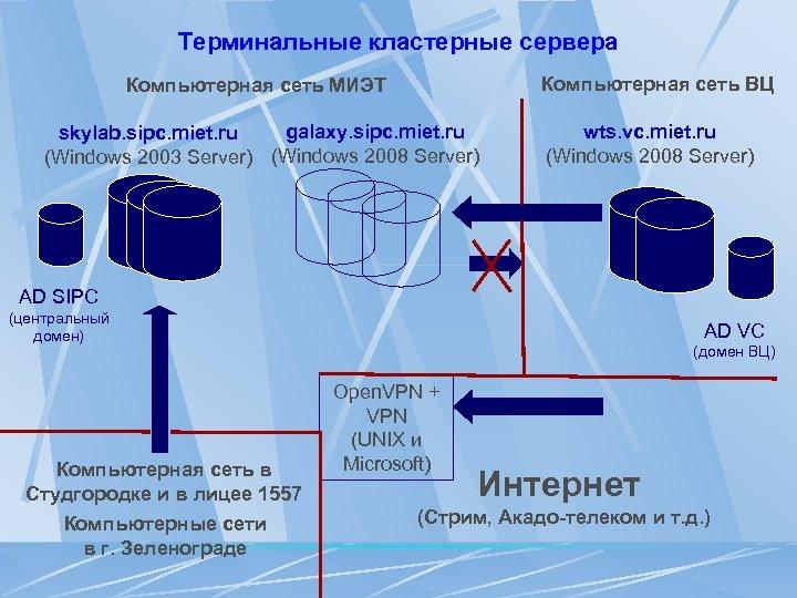 Терминальные кластерные сервера Компьютерная сеть ВЦ Компьютерная сеть МИЭТ galaxy. sipc. miet. ru skylab.