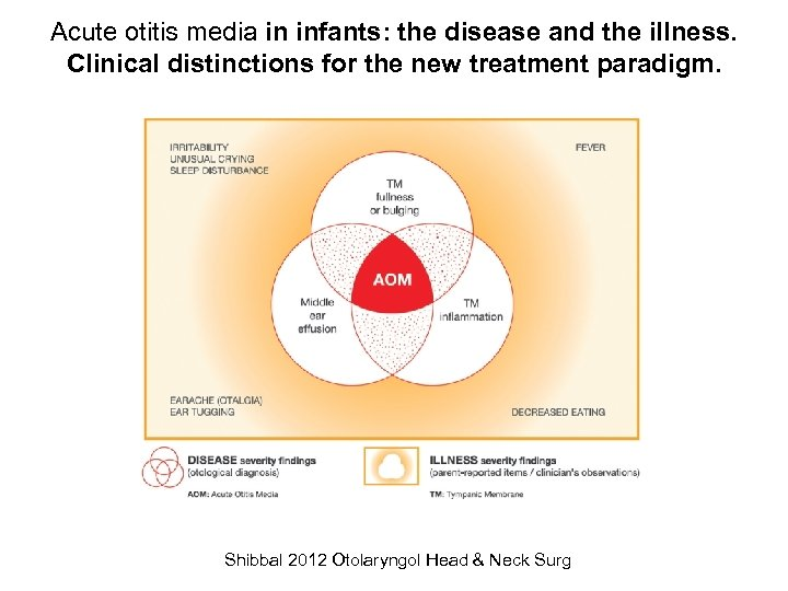 Acute otitis media in infants: the disease and the illness. Clinical distinctions for the