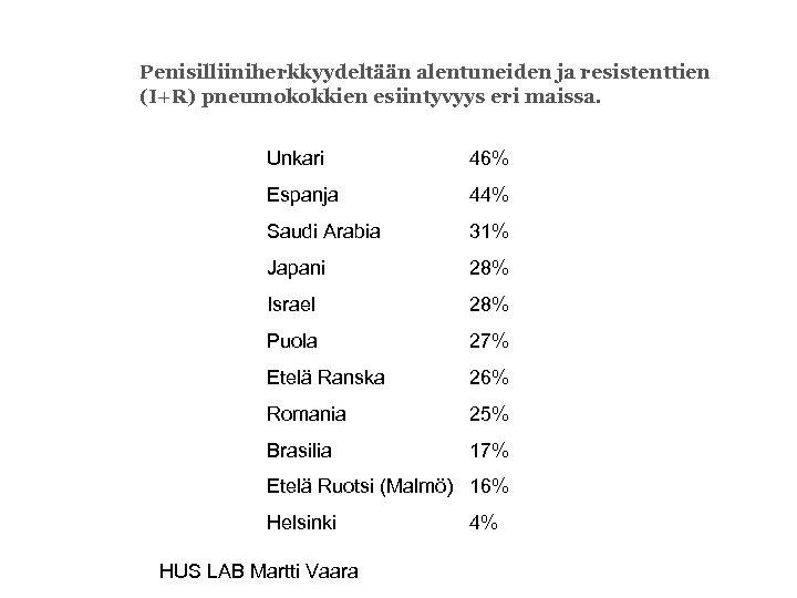 Penisilliiniherkkyydeltään alentuneiden ja resistenttien (I+R) pneumokokkien esiintyvyys eri maissa. Unkari 46% Espanja 44% Saudi