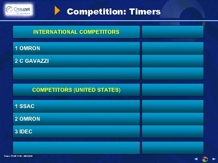 Competition: Timers INTERNATIONAL COMPETITORS 1 OMRON 2 C GAVAZZI COMPETITORS (UNITED STATES) 1 SSAC