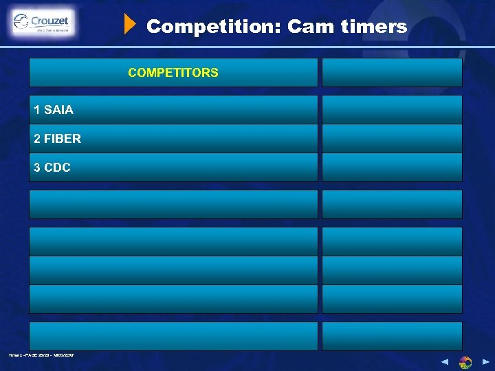 Competition: Cam timers COMPETITORS 1 SAIA 2 FIBER 3 CDC Timers - PAGE 26/20
