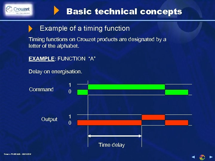 Basic technical concepts Example of a timing function Timing functions on Crouzet products are