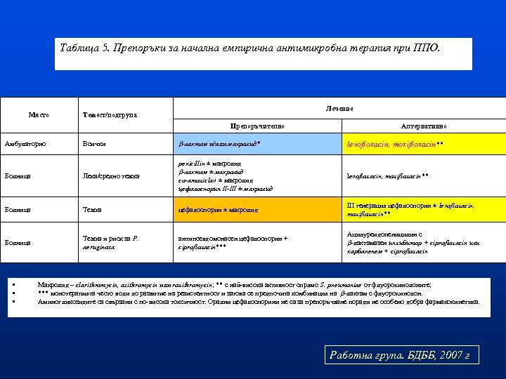 Таблица 5. Препоръки за начална емпирична антимикробна терапия при ППО. Място Лечение Тежест/подгрупа Препоръчително