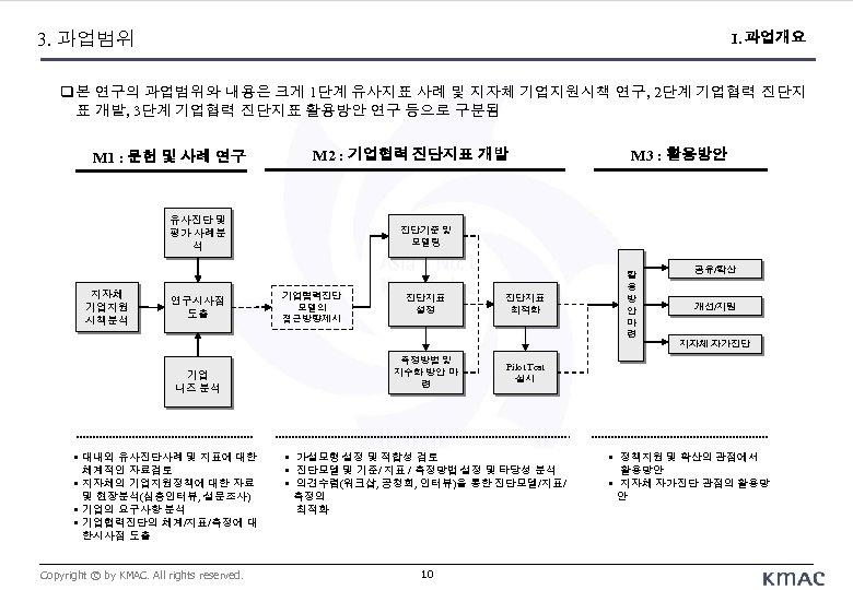 3. 과업범위 I. 과업개요 본 연구의 과업범위와 내용은 크게 1단계 유사지표 사례 및 지자체