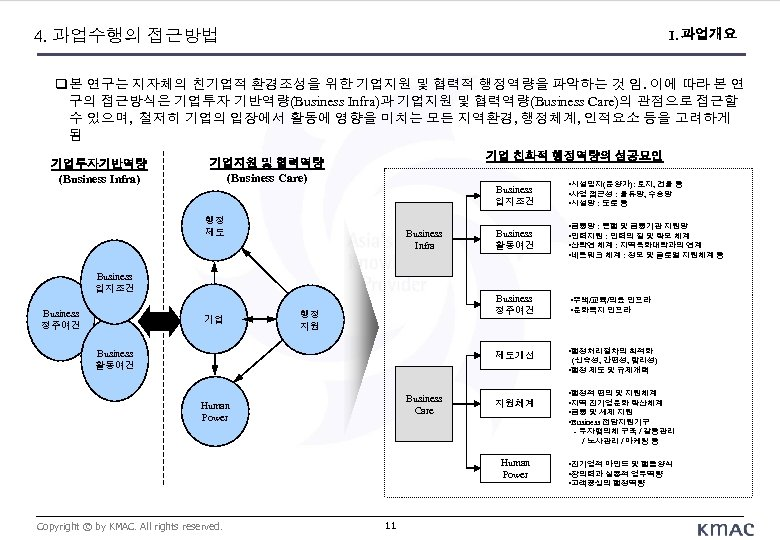 4. 과업수행의 접근방법 I. 과업개요 본 연구는 지자체의 친기업적 환경조성을 위한 기업지원 및 협력적