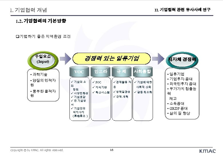 1. 기업협력 개념 II. 기업협력 관련 유사사례 연구 1. 2. 기업협력의 기본방향 기업하기 좋은